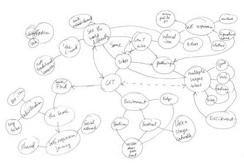 Mindmap 1